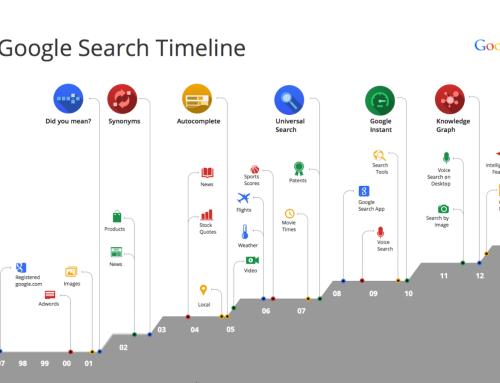 Změny Google algoritmu