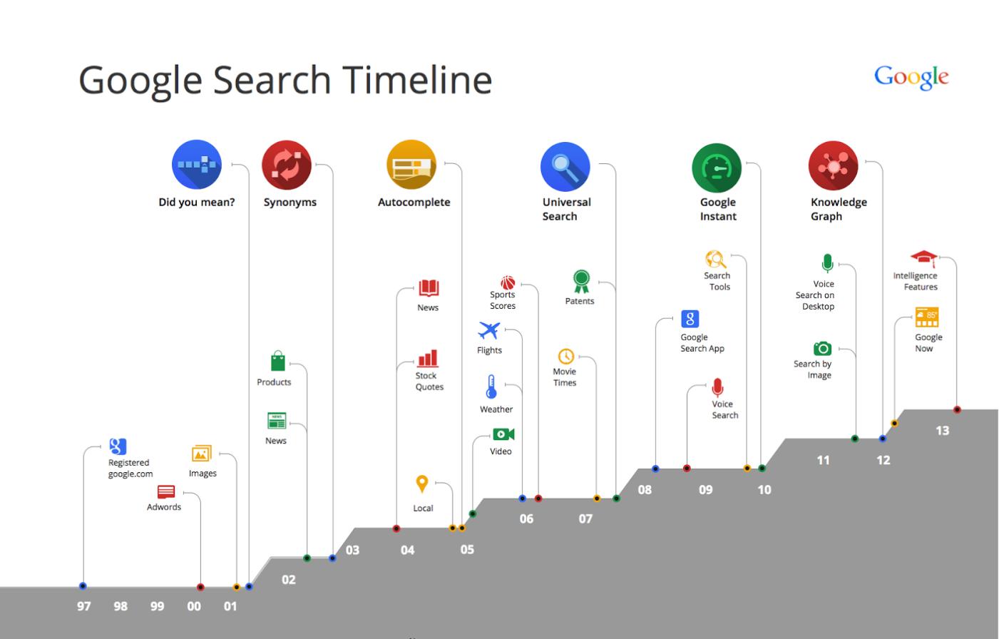 Vývoj Google algoritmu