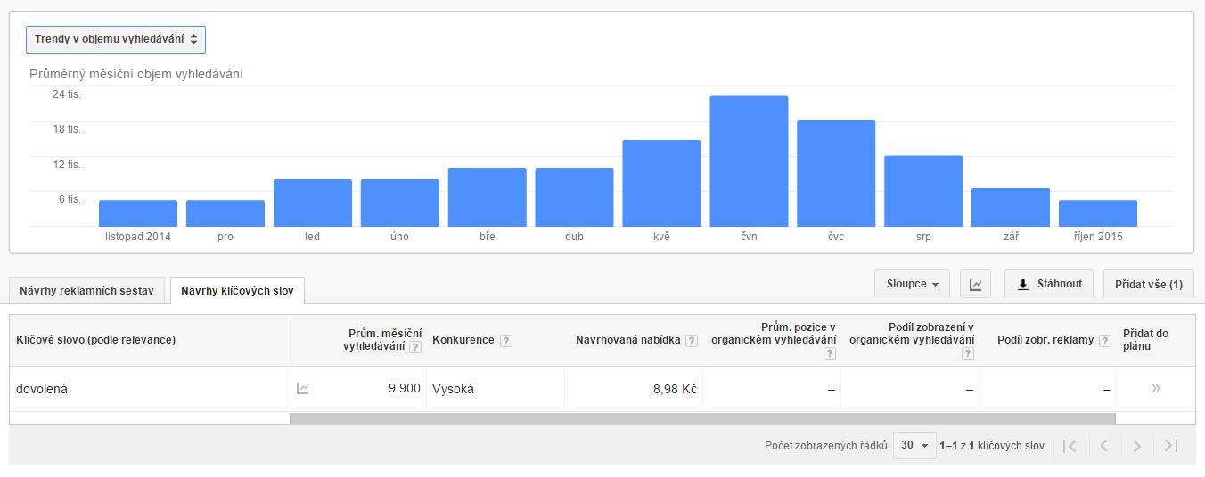 AdWords - získání údaje o objemu vyhledávání