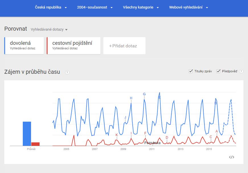 Google Trends - analýza klíčových slov